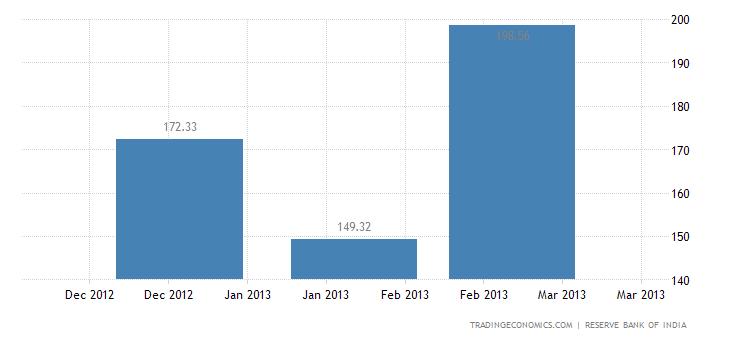 India Exports to Austria