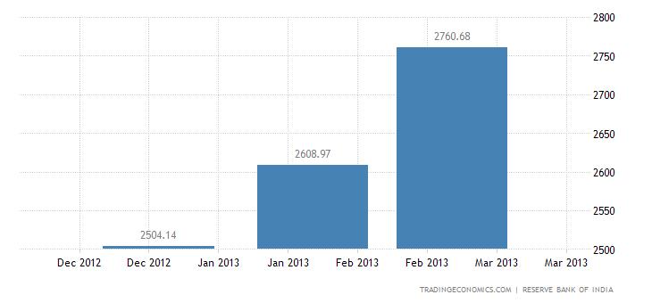 India Exports to Bangladesh