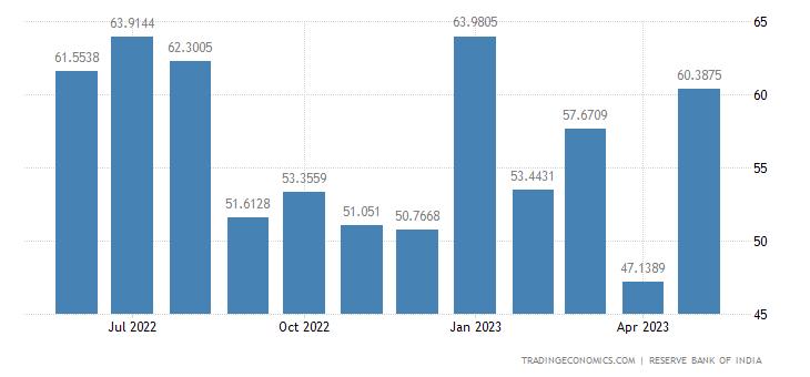 India Exports to Belgium