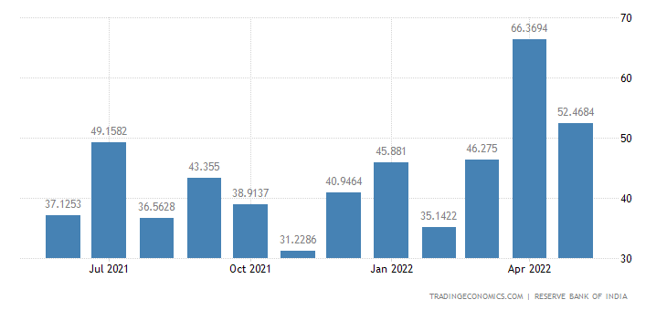 India Exports to Brazil
