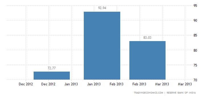India Exports to Bulgaria