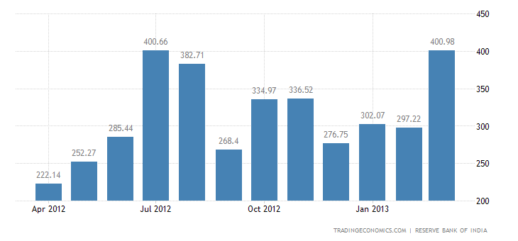 India Exports to Chile