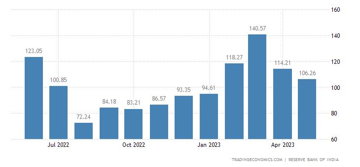 India Exports to China