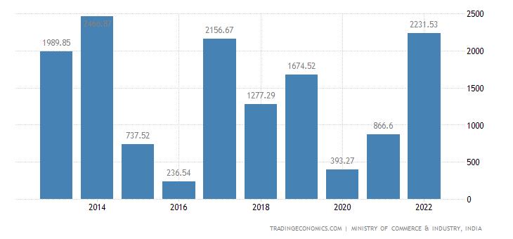 India Exports to Chinese Taipei