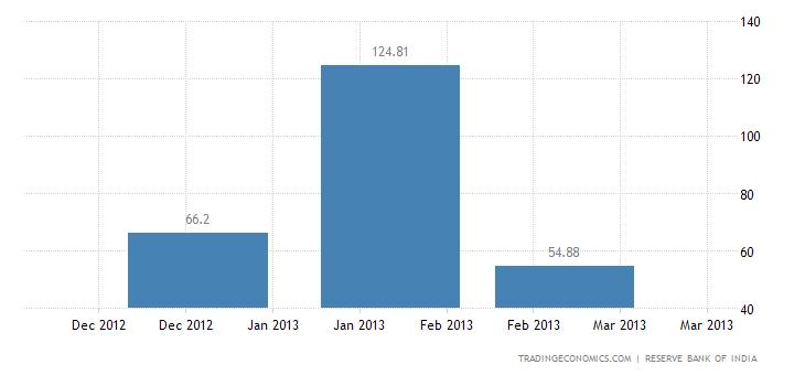 India Exports to Croatia