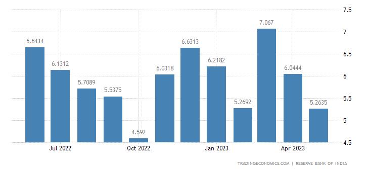 India Exports to Denmark