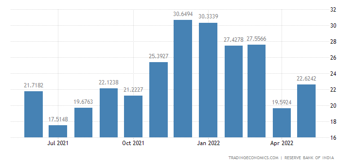 India Exports to Egypt
