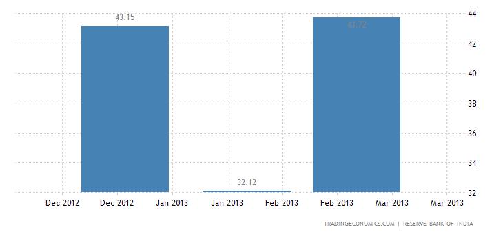India Exports to Estonia