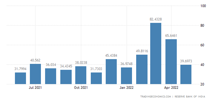 India Exports to France
