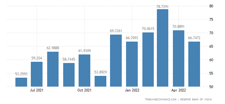 India Exports to Germany