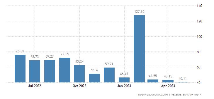 India Exports to Hong Kong