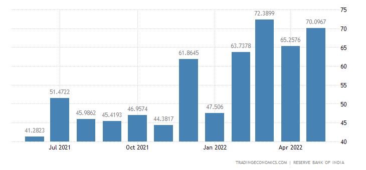 India Exports to Indonesia
