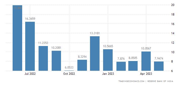 India Exports to Iran