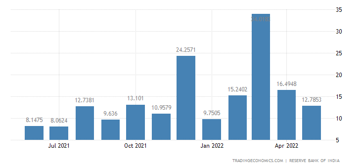India Exports to Iraq