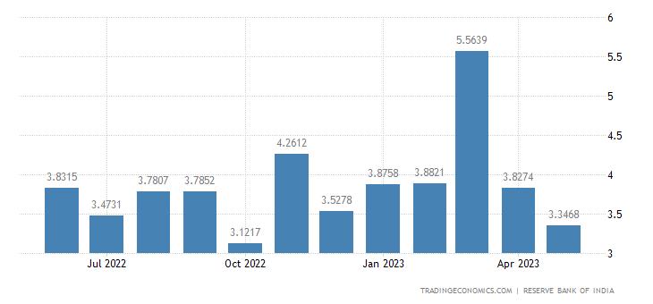 India Exports to Ireland