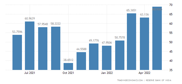 India Exports to Italy