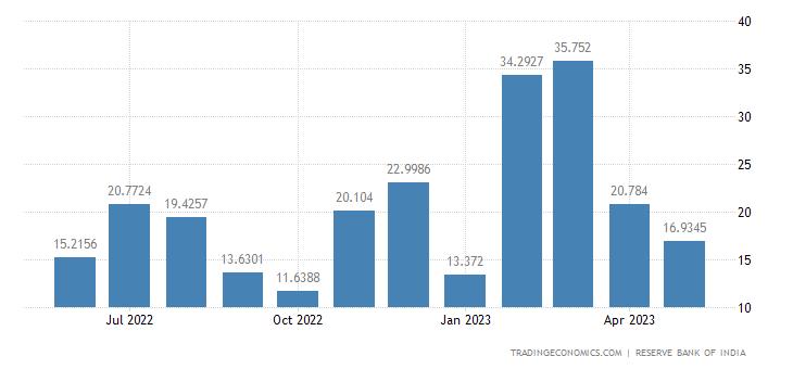 India Exports to Kenya