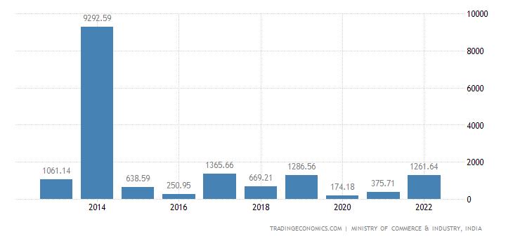 India Exports to Kuwait