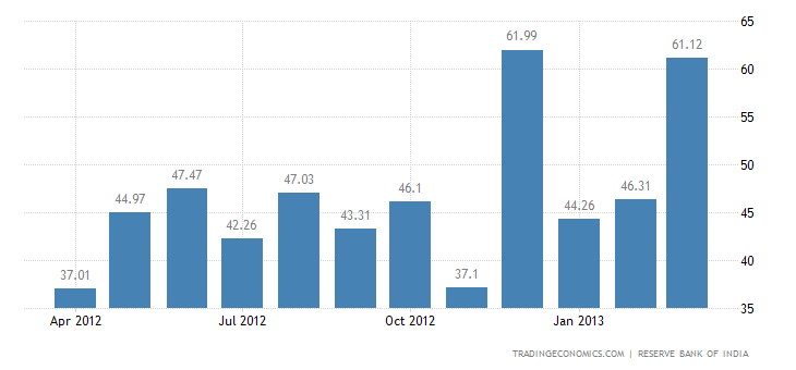 India Exports to Latvia