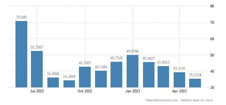 India Exports to Malaysia