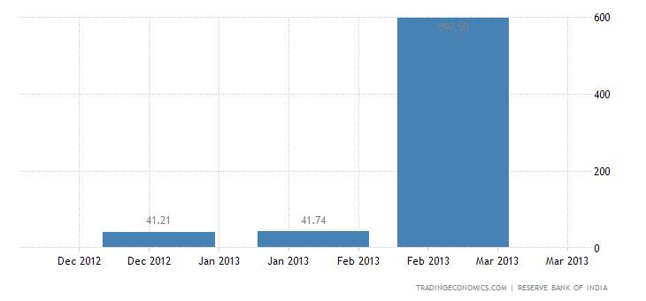 India Exports to Malta