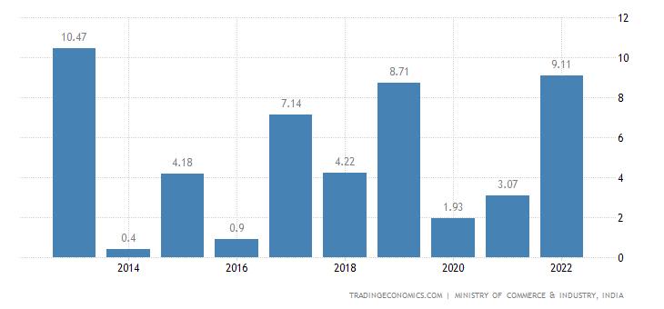 India Exports to Moldvia