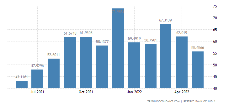 India Exports to Nepal