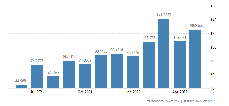 India Exports to Netherlands
