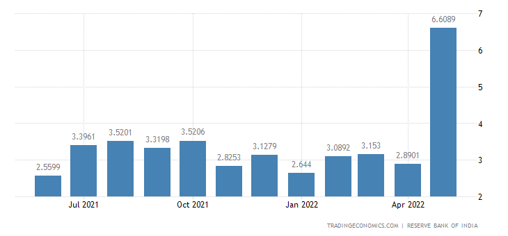 India Exports to New Zealand