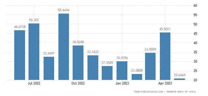 India Exports to Nigeria