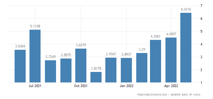 India Exports to Pakistan