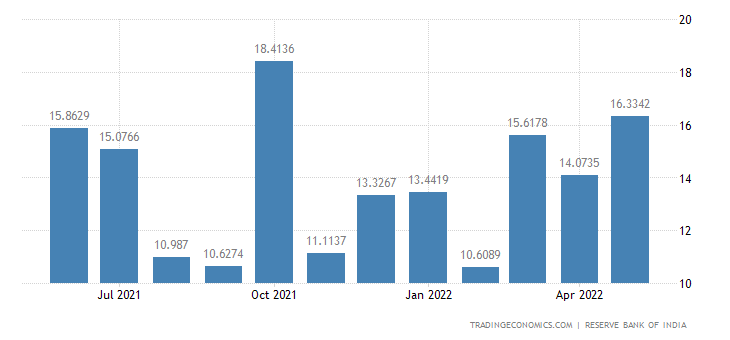 India Exports to Philippines