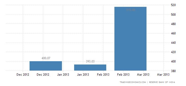 India Exports to Poland