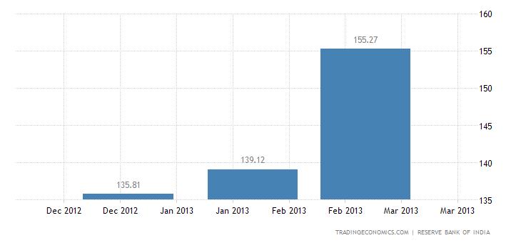 India Exports to Romania