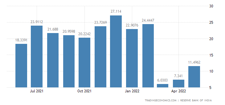 India Exports to Russia