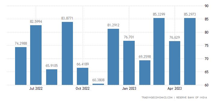 India Exports to Saudi Arabia