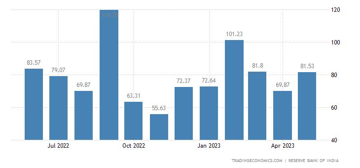 India Exports to Singapore