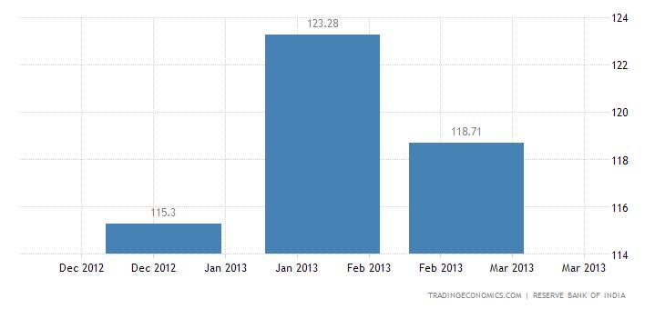 India Exports to Slovenia