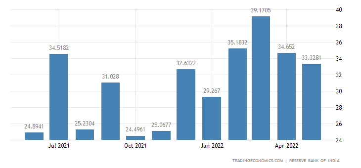 India Exports to Spain