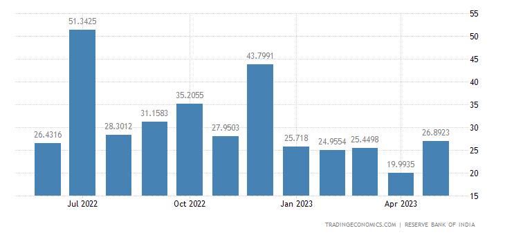 India Exports to Sri Lanka