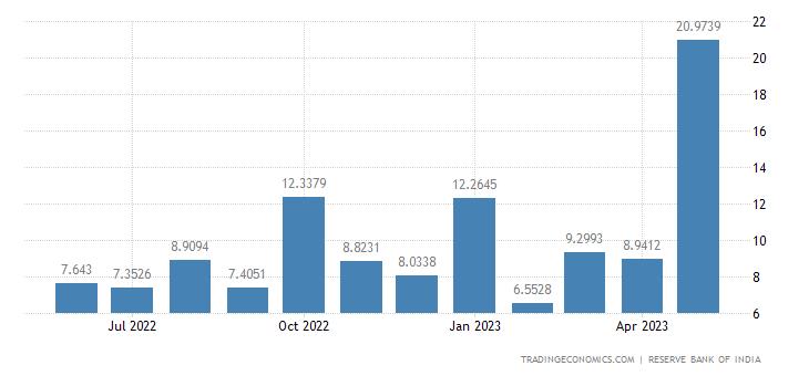 India Exports to Switzerland