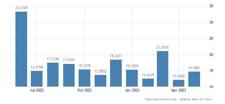 India Exports to Taiwan