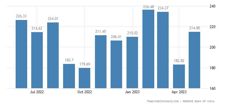 India Exports to United Arab Emirates