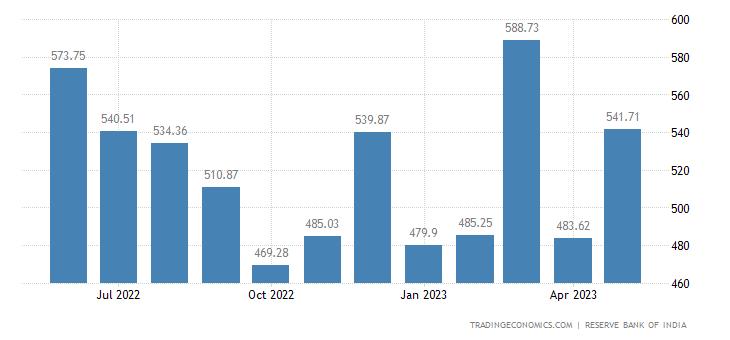 India Exports to United States