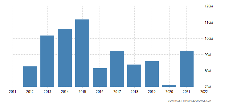 india exports trinidad tobago
