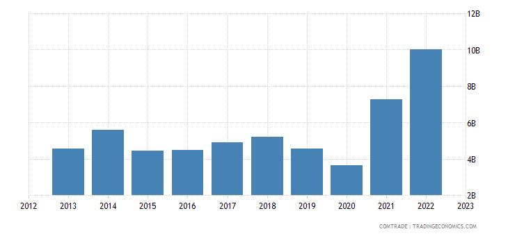 india exports turkey