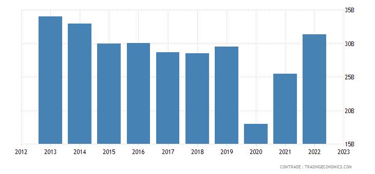 india exports united arab emirates
