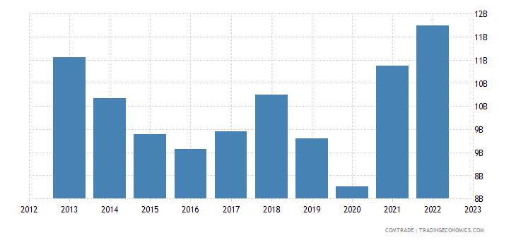 india exports united kingdom