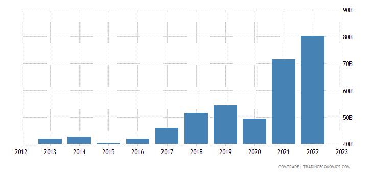 india exports united states
