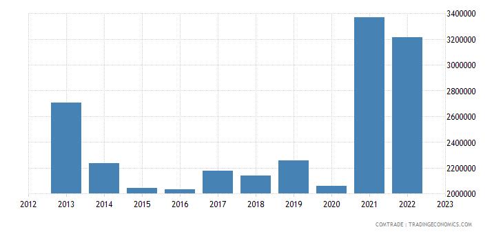 india exports vanuatu